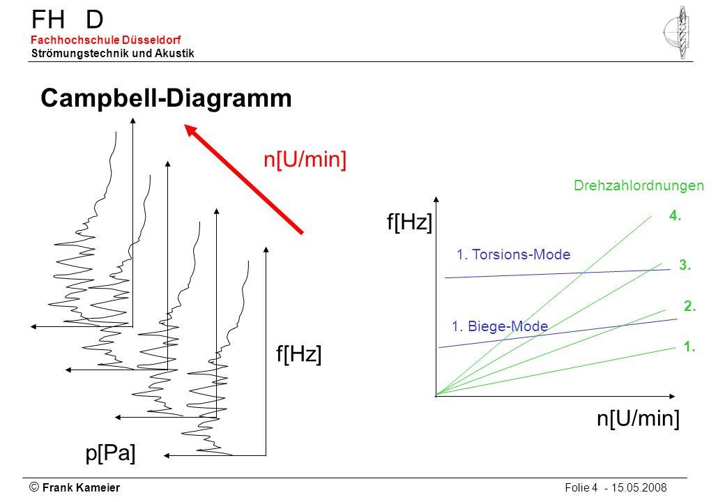 Campbell-Diagramm n[U/min] f[Hz] f[Hz] n[U/min] p[Pa]